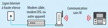 Parametre internet connexion wifi tuto nintendo 3ds (8)