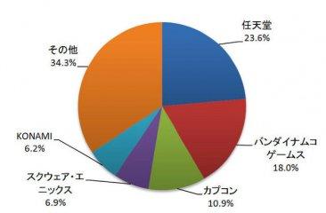 graphique revenus janvier Famitsu