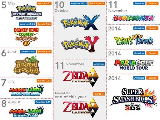 Planning Nintendo 3ds 13.06.2013.