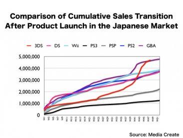 Ventes consoles Japon